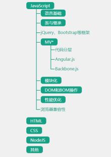 three.js多级树状结构菜单插件jquery特效代码