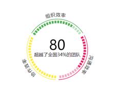d3.min.js圆形色块统计图动画特效插件