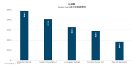 fusioncharts与php结合生成6种不同数据统计图表实例代码